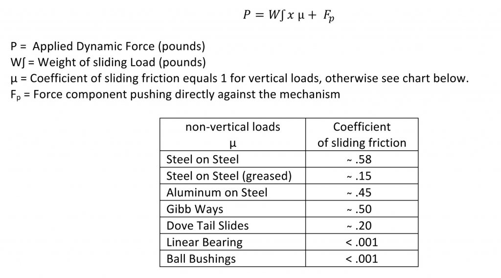 Ball Screws And Nuts Glossary Joyce