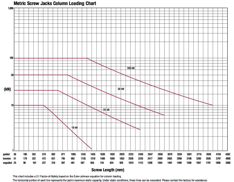 Column Load Charts | Joyce